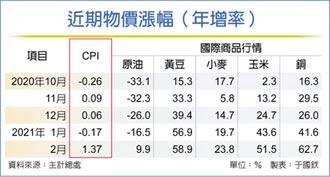 3、4月CPI漲幅將擴大