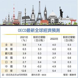 OECD上修今明年 全球經濟成長