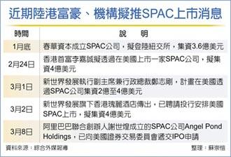 谢世煌创SPAC 将赴美上市