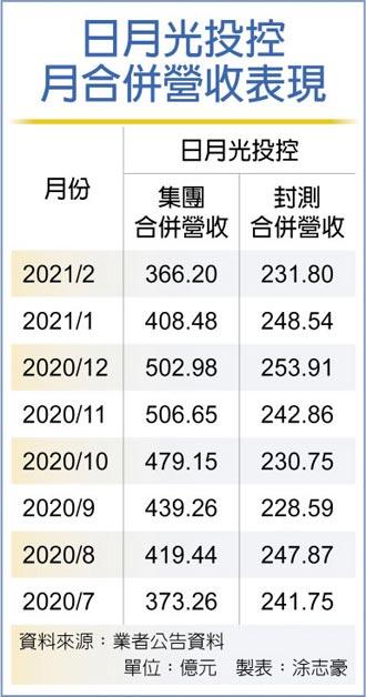 日月光2月營收 年增逾三成