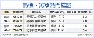 台灣權王-業績掛保證 晶碩鈊象吸睛