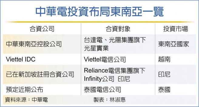 中華電投資布局東南亞一覽
