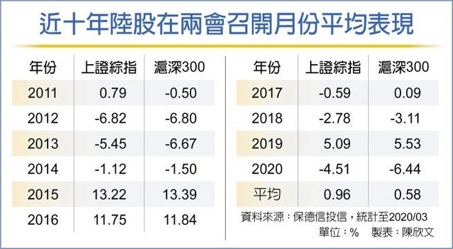 近十年陸股在兩會召開月份平均表現