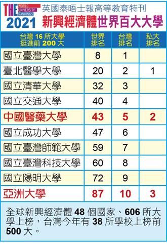 新興經濟體大學排名 亞大名列全台私校第3
