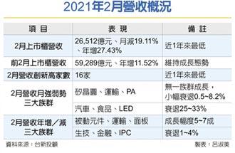 上市櫃2月營收 年增27%
