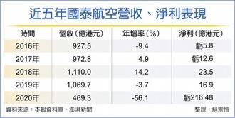 國泰航空 去年虧216億港元