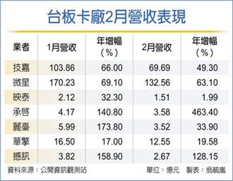 台板卡廠 2月業績年增暴衝