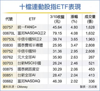 十檔連動科技股指ETF大漲