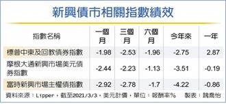 新興投資級債 可望補漲