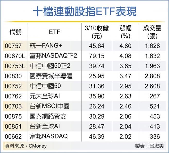 十檔連動股指ETF表現