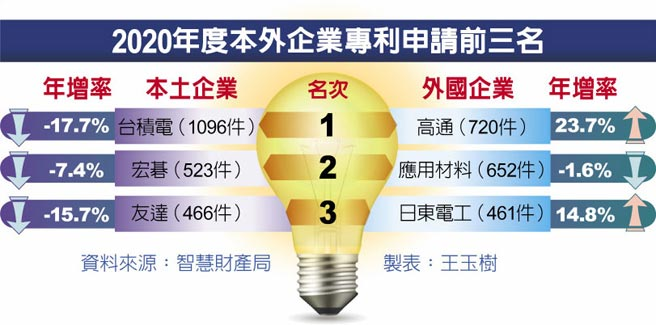 2020年度本外企業專利申請前三名