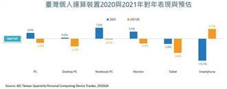 IDC:台PC連兩年成長後 今年台灣PC市場恐下滑