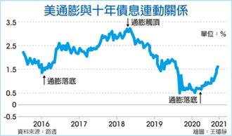 未來三個月... ING:10年期美債殖利率 升破2%