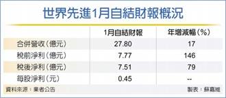 世界先進1月獲利 年增79%