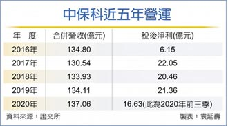 中保科:今年营运拚爆发成长
