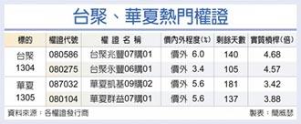 台灣權王-報價勁揚 台聚、華夏後市火