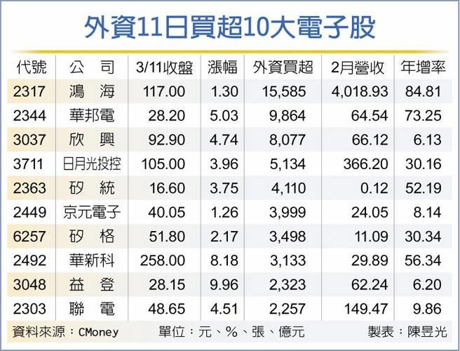 外資11日買超10大電子股