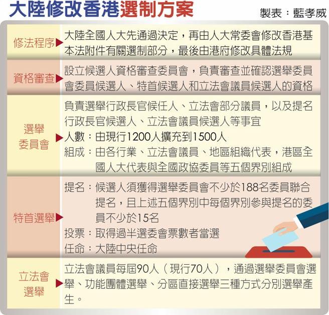 大陸修改香港選制方案