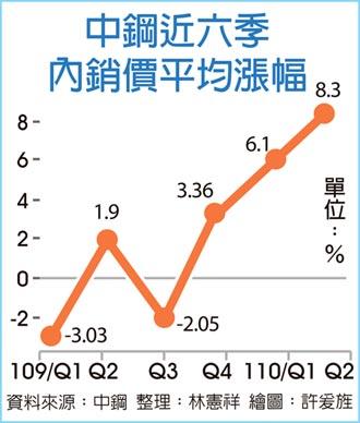 中鋼Q2內銷價 大漲8.3%