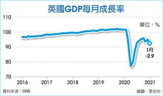 對歐盟商品出口暴跌逾四成 脫歐衝擊 英1月GDP月減2.9%