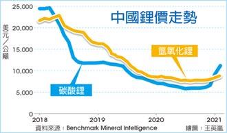 電動車需求大增 鋰價飆漲