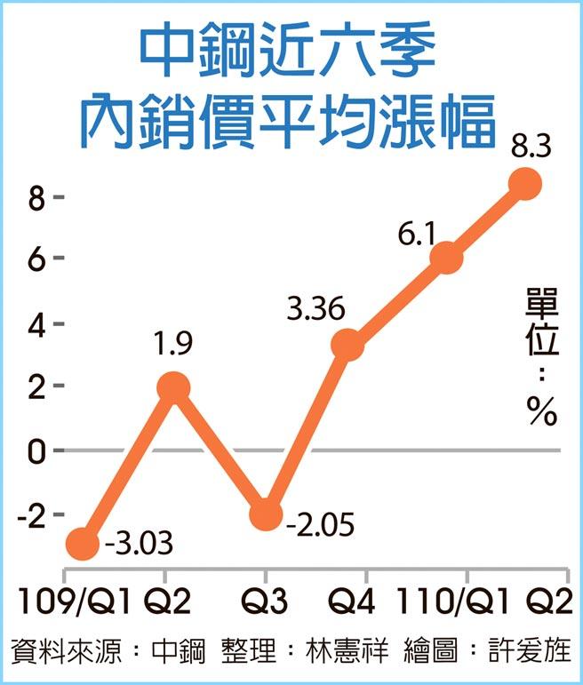 中鋼近六季內銷價平均漲幅