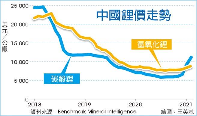 中國鋰價走勢