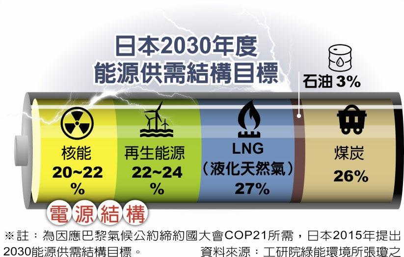 日本2030年度能源供需結構目標