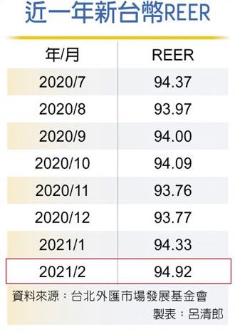 躍居2月最強亞幣 台幣REER 飆一年高點