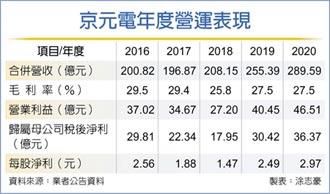 京元電去年營收、獲利 雙創高
