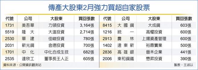 傳產大股東2月強力買超自家股票