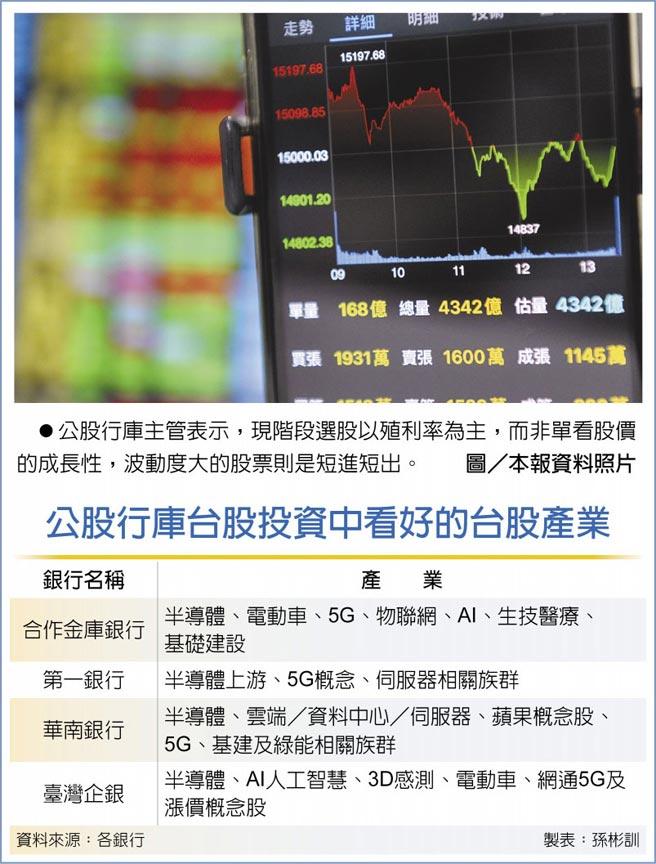 公股行庫主管表示,現階段選股以殖利率為主,而非單看股價的成長性,波動度大的股票則是短進短出。圖/本報資料照片  公股行庫台股投資中看好的台股產業