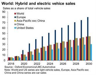 全球電動車銷量 牛津估2021年「它」搶占市場主流