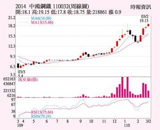 中鴻 國際鋼價續揚