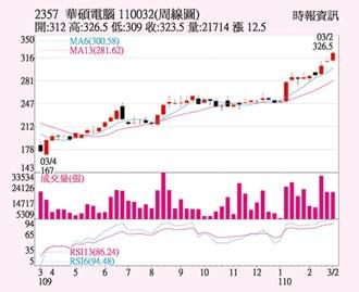 華碩 Q1營收戰千億