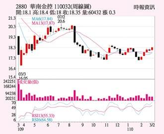 華南金 獲利表現穩健