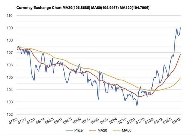 日圖對美元匯率走勢異常疲軟。(資料來源/摘自STOCKQ)