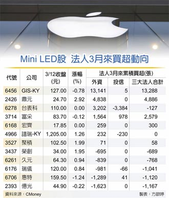 蘋果新品點亮Mini LED概念股