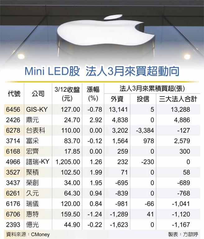Mini LED股 法人3月來買超動向