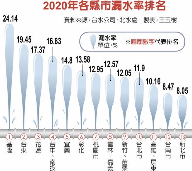 2020年各縣市漏水率排名