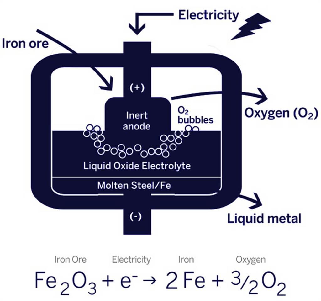 MOE鋼鐵製程的關鍵來自符合成本效益的惰性陽極,任何的金屬氧化物都可透過通電以及高溫,還原成單一的金屬狀態,並擁有高純度。而且過程不僅不會產生二氧化碳,還能生成氧氣。