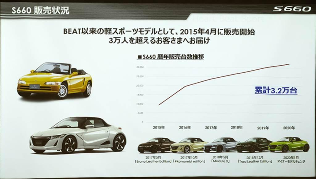 MR 輕自動跑車代表 Honda S660 將於明年3月停產!最後特別仕様車「Modulo X Version Z」發表