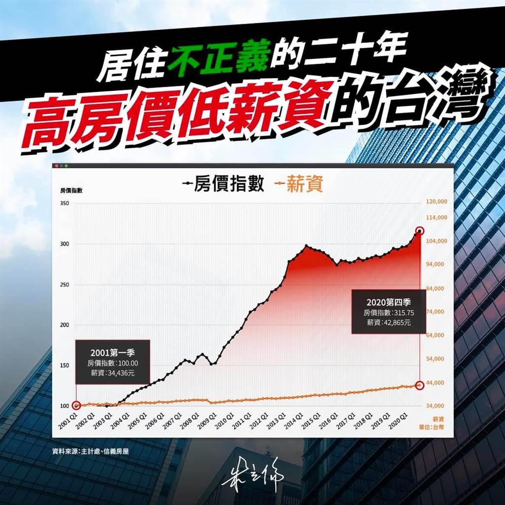 國民黨前主席朱立倫今天在臉書以「居住不正義的20年,高房價低薪資的台灣」為題發文。(摘自朱立倫臉書)