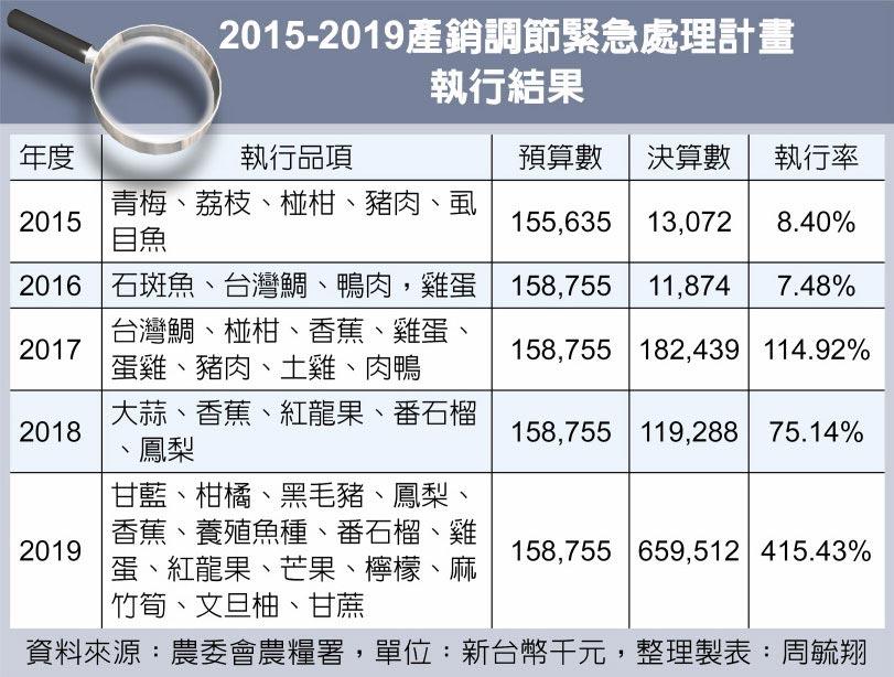 2015-2019產銷調節緊急處理計畫執行結果
