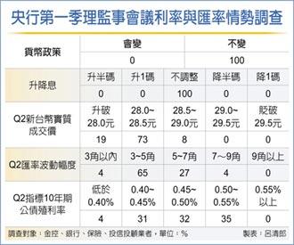 本報調查 金融業估利率連四凍