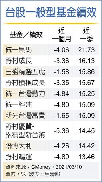 7檔台股基金火熱 近一季報酬逾15%