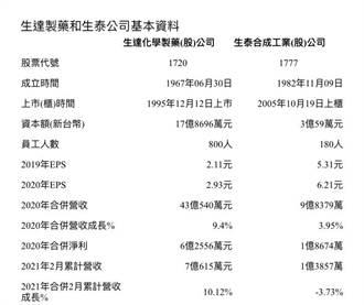 生達分割原料藥合成部門給生泰 對生泰持股增至22.32%