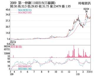 熱門股-第一銅 價量揚短多再起