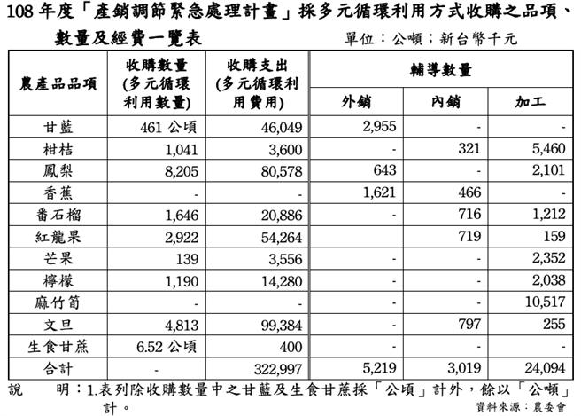 108年度辦理產銷調節緊急處理之農產品品項。 (國民黨提供;資料來源:農委會)