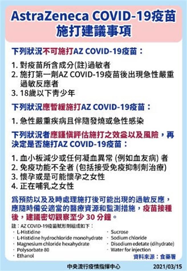 指揮中心便請食藥署依據AZ疫苗的仿單,整理出施打建議事項如圖。(圖/ 指揮中心提供)